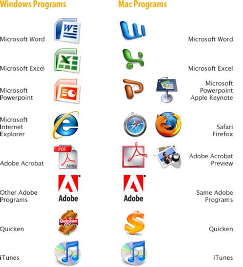 Designing software programs homework